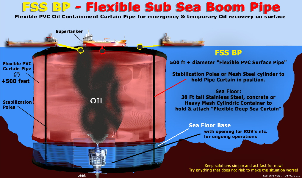 Mega Flexible Surface Pipe TO CONTAIN OIL SPILL
